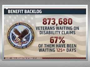 veterans chart