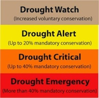 Drought Watch