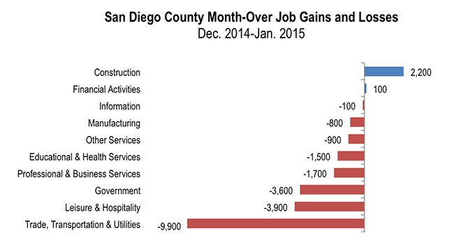 Month Over Job Gains-Losses
