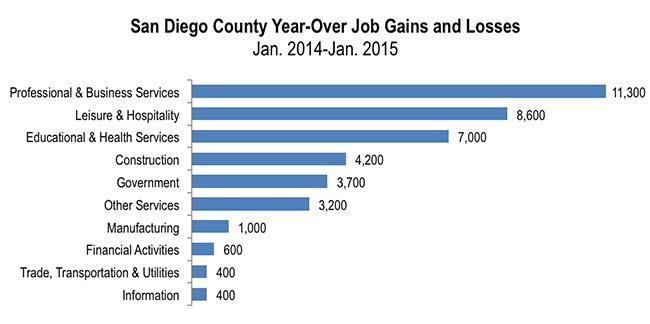 Year-Over Job Gains-Losses
