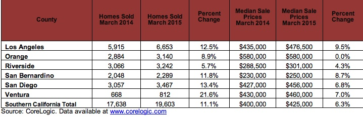 Home sales and prices chart