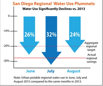 Water use chart