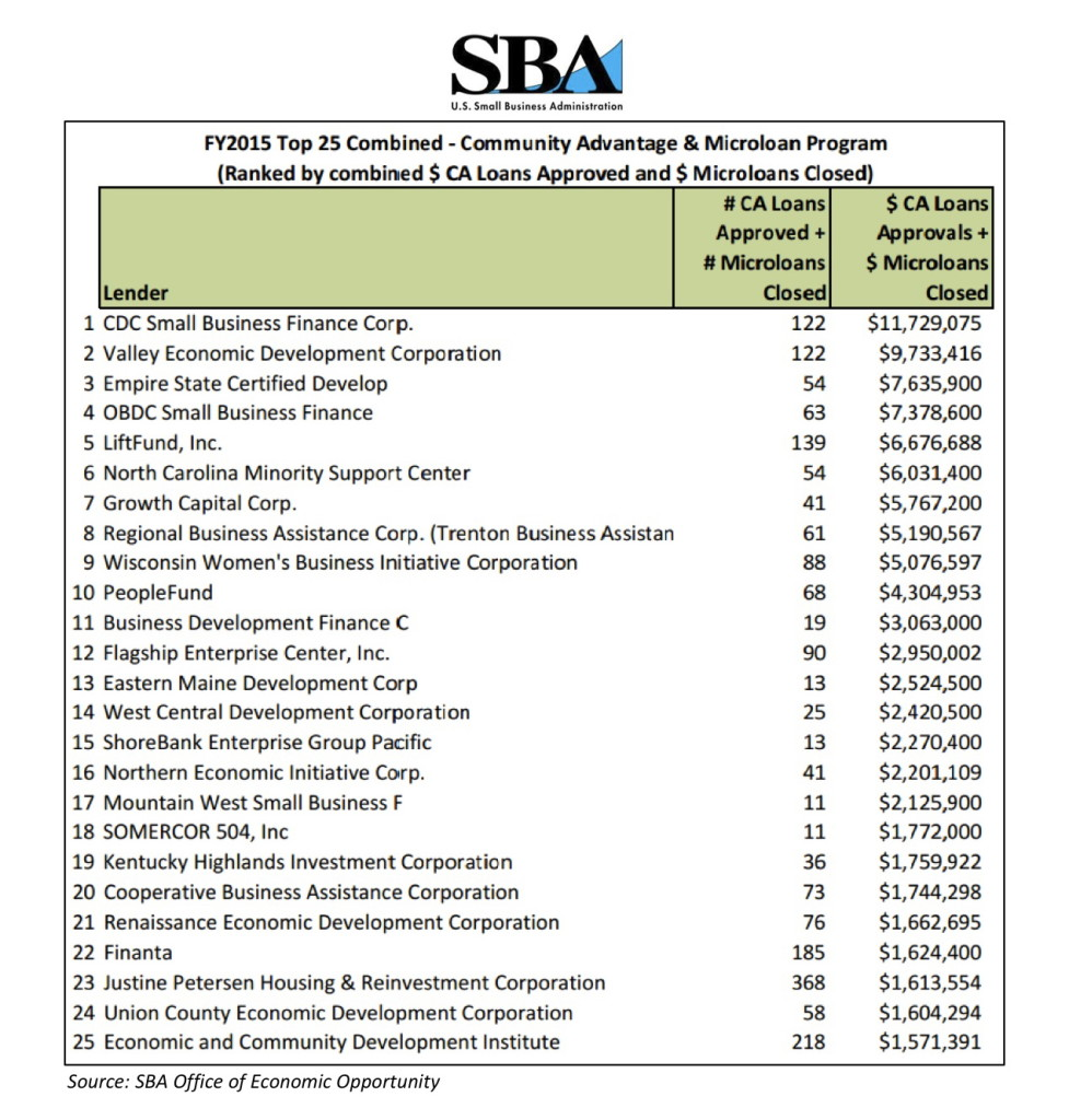 SBA Ranking