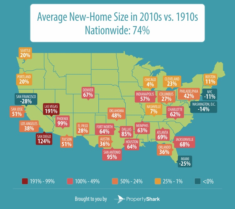 San Diego ranks second after Las Vegas in growth in home size.