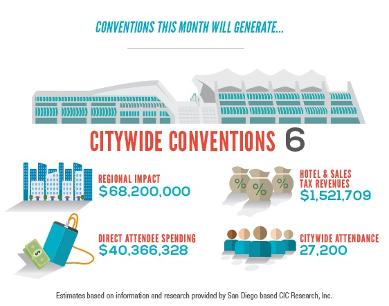 San Diego Convention Center stats