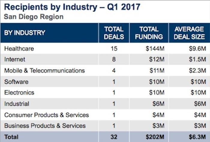 Recipients by industry