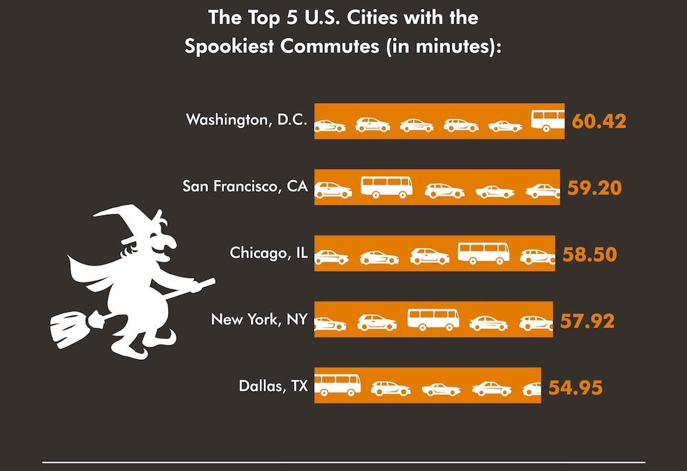 Top commute times