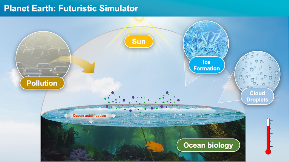Schematic created by SOARS scientists depicting the variables within ocean-atmosphere systems that scientists will be able to replicate using SOARS.